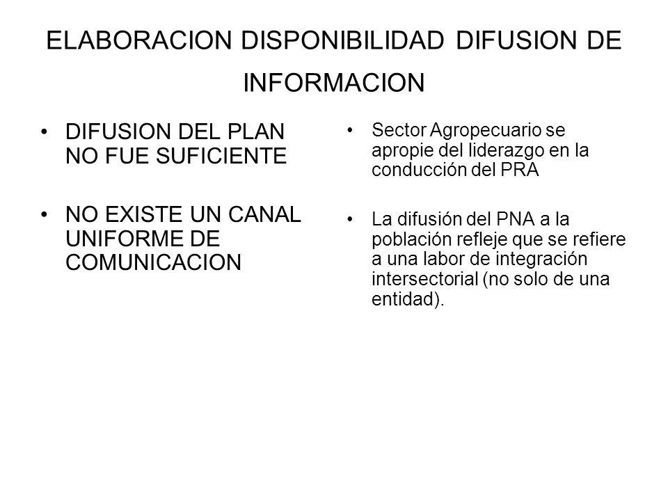 ELABORACION DISPONIBILIDAD DIFUSION DE INFORMACION DIFUSION DEL PLAN NO FUE SUFICIENTE NO EXISTE UN CANAL UNIFORME DE COMUNICACION Sector Agropecuario
