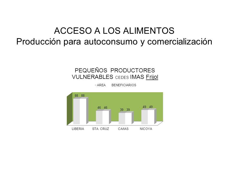 ACCESO A LOS ALIMENTOS Producción para autoconsumo y comercialización