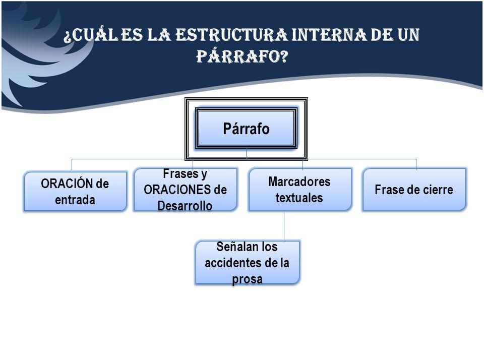¿Cuál es la estructura interna de un párrafo? Párrafo ORACIÓN de entrada Frases y ORACIONES de Desarrollo Marcadores textuales Frase de cierre Señalan