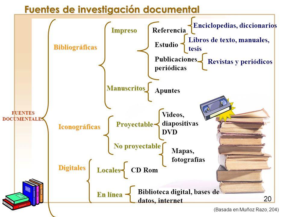 Fuentes de investigación documental FUENTES DOCUMENTALES Bibliográficas Iconográficas Digitales Referencia Enciclopedias, diccionarios Estudio Libros