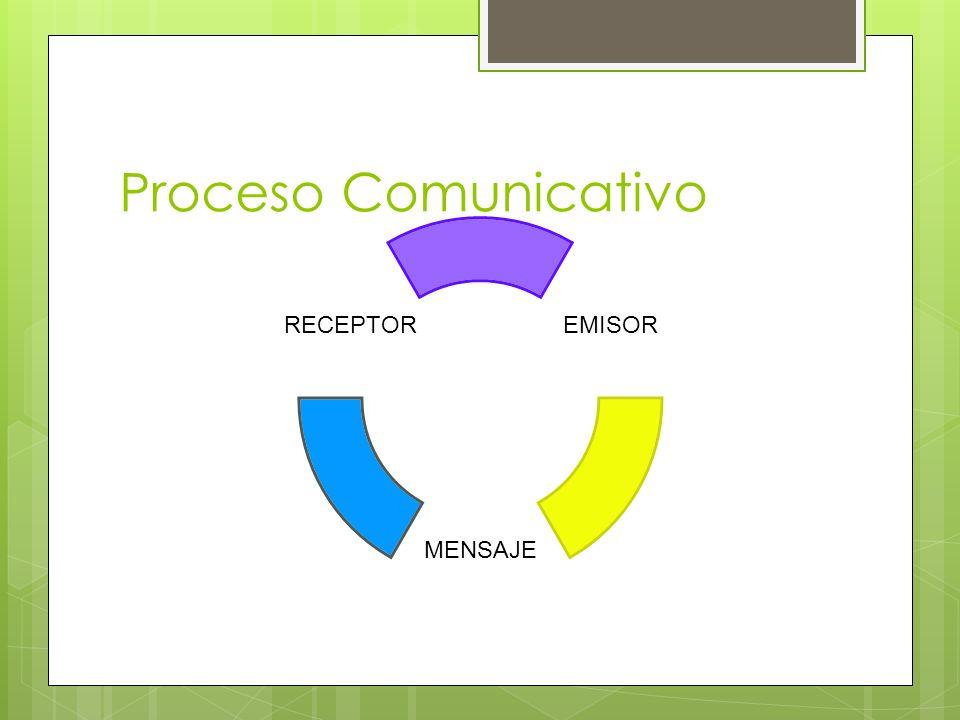Proceso Comunicativo EMISOR MENSAJE RECEPTOR