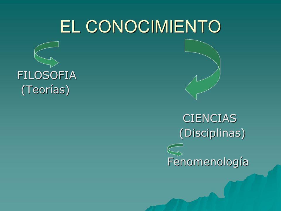 EL CONOCIMIENTO FILOSOFIA (Teorías) (Teorías) CIENCIAS CIENCIAS (Disciplinas) (Disciplinas) Fenomenología Fenomenología