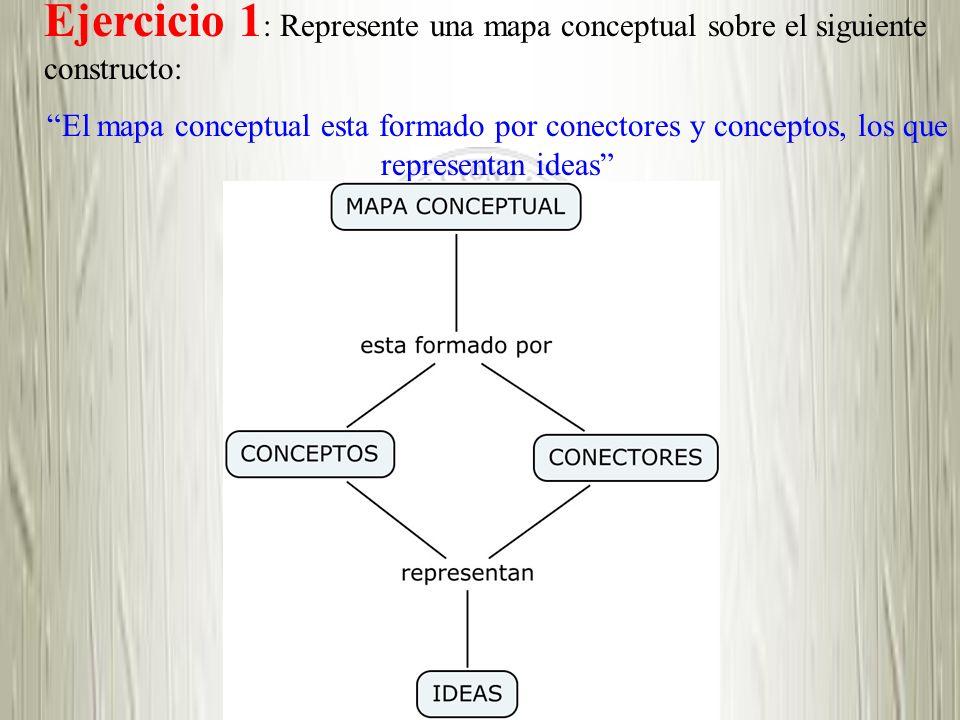 Ejercicio 1 : Represente una mapa conceptual sobre el siguiente constructo: El mapa conceptual esta formado por conectores y conceptos, los que repres