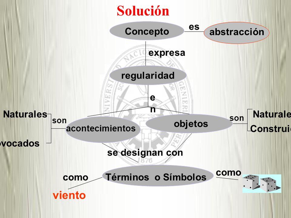 expresa Concepto es abstracción regularidad enen acontecimientos objetos Naturales Provocados son como Naturales Construidos son Términos o Símbolos s