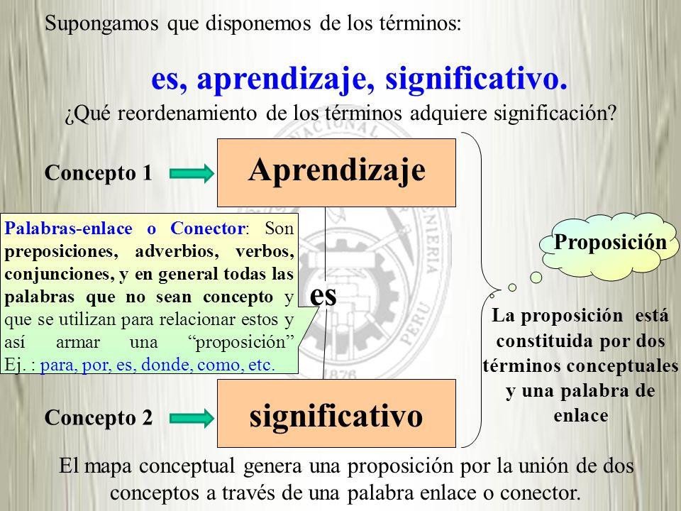 Aprendizaje significativo es Proposición La proposición está constituida por dos términos conceptuales y una palabra de enlace Supongamos que disponem