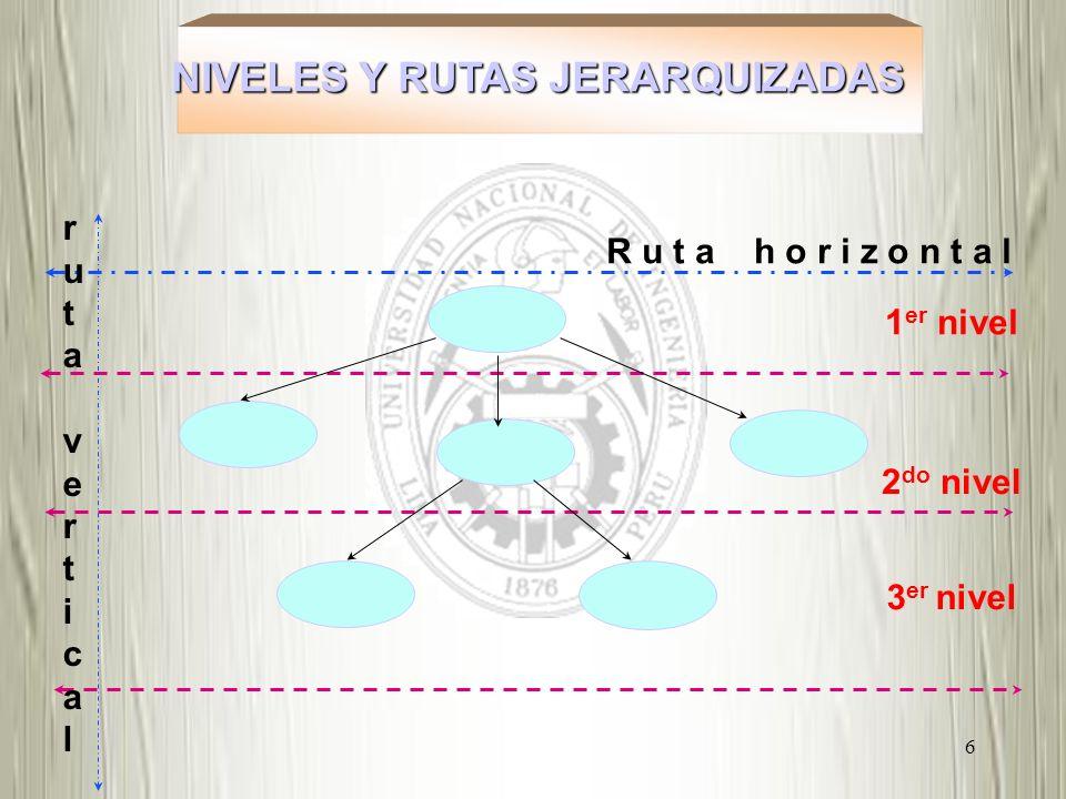 6 NIVELES Y RUTAS JERARQUIZADAS NIVELES Y RUTAS JERARQUIZADAS 1 er nivel 2 do nivel 3 er nivel rutaverticalrutavertical R u t a h o r i z o n t a l