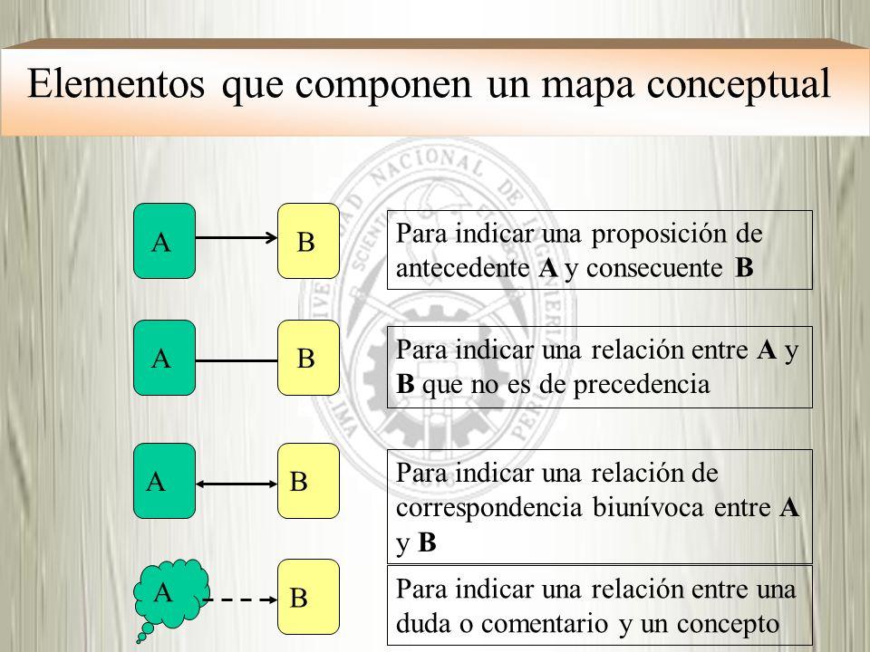 Elementos que componen un mapa conceptual A B B B B A A A Para indicar una proposición de antecedente A y consecuente B Para indicar una relación entr