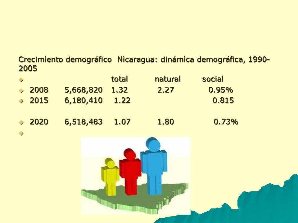 Crecimiento demográfico Nicaragua: dinámica demográfica, 1990- 2005 total natural social total natural social 2008 5,668,820 1.32 2.27 0.95% 2008 5,66