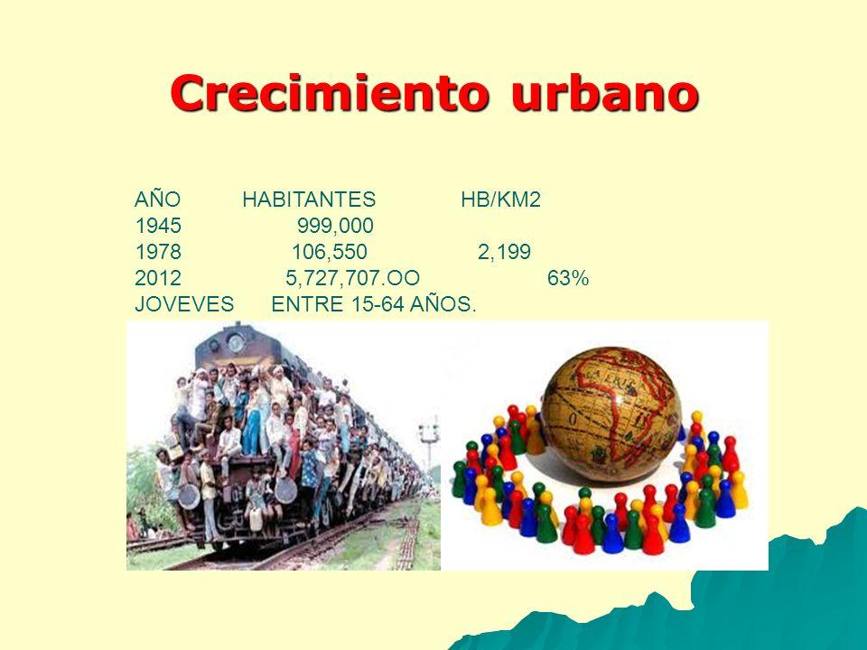 Crecimiento urbano AÑO HABITANTES HB/KM2 1945 999,000 1978 106,550 2,199 2012 5,727,707.OO 63% JOVEVES ENTRE 15-64 AÑOS.