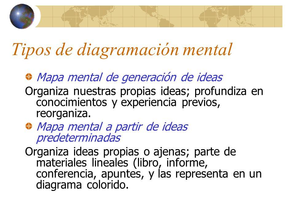 Tipos de diagramación mental Mapa mental de generación de ideas Organiza nuestras propias ideas; profundiza en conocimientos y experiencia previos, re