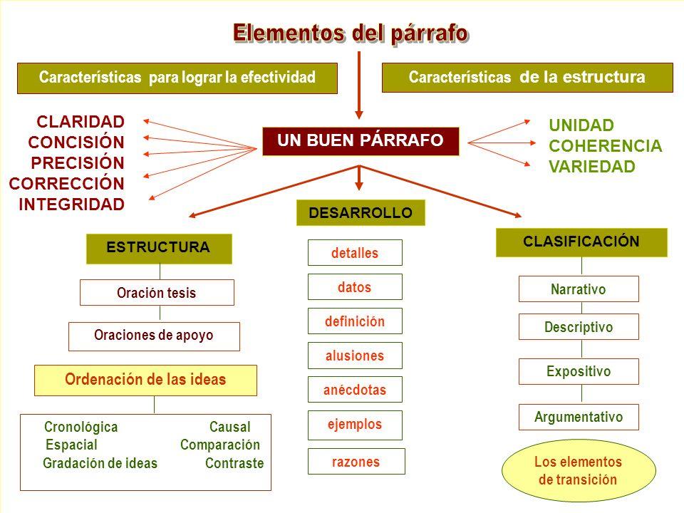 Características para lograr la efectividadCaracterísticas de la estructura UN BUEN PÁRRAFO CLARIDAD CONCISIÓN PRECISIÓN CORRECCIÓN INTEGRIDAD UNIDAD C