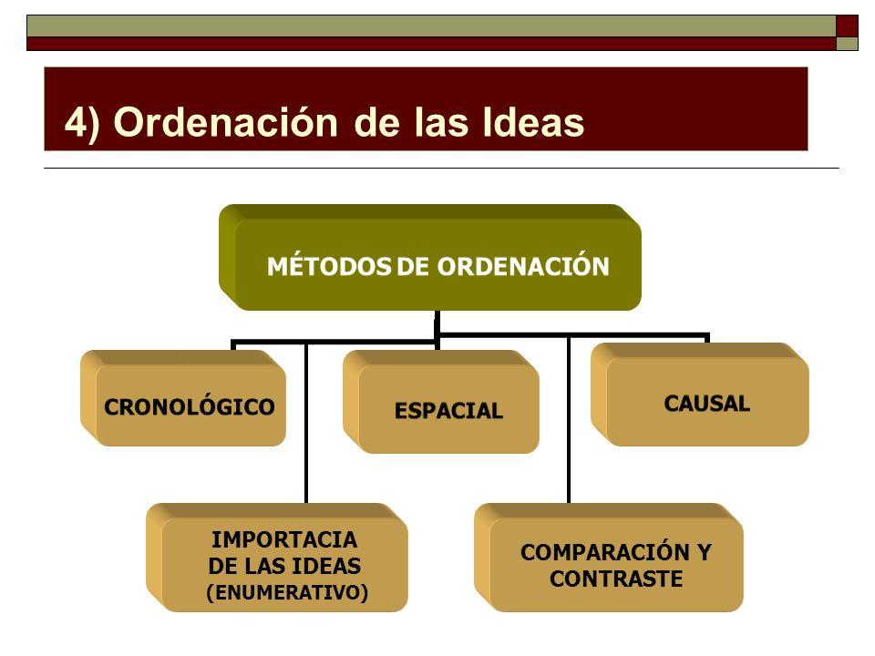 4) Ordenación de las Ideas MÉTODOS DE ORDENACIÓN CRONOLÓGICOESPACIALCAUSAL IMPORTACIA DE LAS IDEAS (ENUMERATIVO) COMPARACIÓN Y CONTRASTE