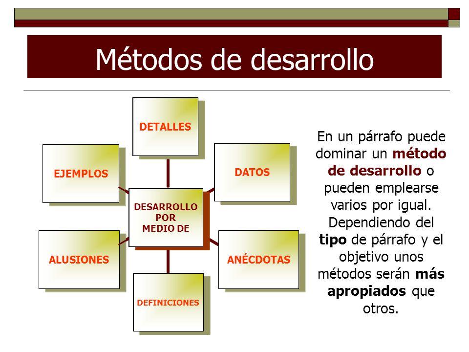 Métodos de desarrollo DESARROLLO POR MEDIO DE DETALLESDATOSANÉCDOTASDEFINICIONESALUSIONESEJEMPLOS DEFINICIONES DATOS DETALLES DESARROLLO POR MEDIO DE