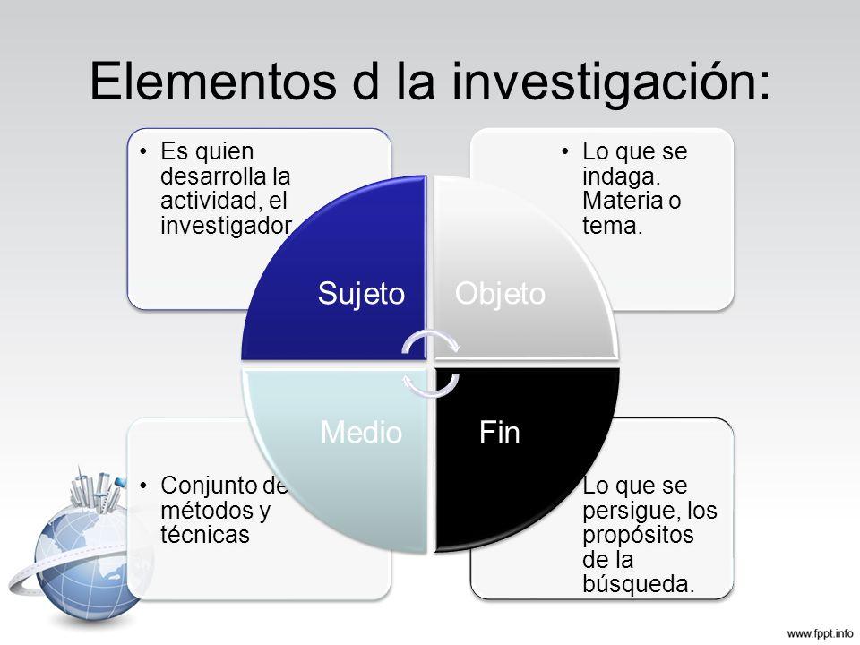 Elementos d la investigación: Lo que se persigue, los propósitos de la búsqueda. Conjunto de métodos y técnicas Lo que se indaga. Materia o tema. Es q
