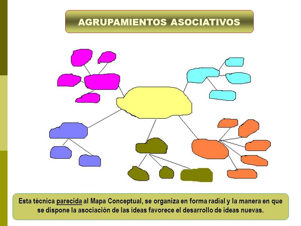 AGRUPAMIENTOS ASOCIATIVOS Esta técnica parecida al Mapa Conceptual, se organiza en forma radial y la manera en que se dispone la asociación de las ide