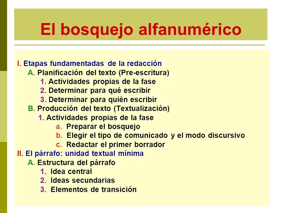 El bosquejo alfanumérico I. Etapas fundamentadas de la redacción A. Planificación del texto (Pre-escritura) 1. Actividades propias de la fase 2. Deter