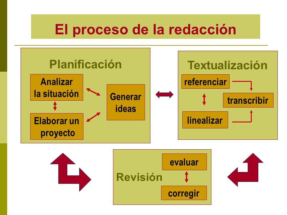 Planificación Textualización Analizar la situación Elaborar un proyecto Generar ideas Revisión evaluar referenciar linealizar transcribir corregir El