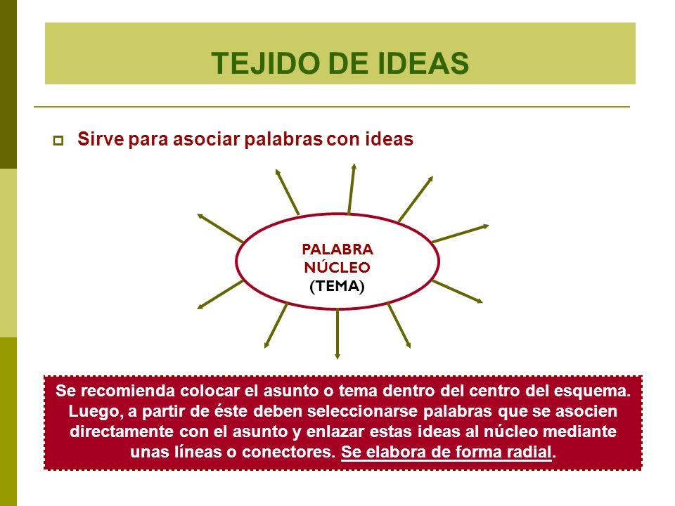 TEJIDO DE IDEAS Sirve para asociar palabras con ideas PALABRA NÚCLEO (TEMA) Se recomienda colocar el asunto o tema dentro del centro del esquema. Lueg
