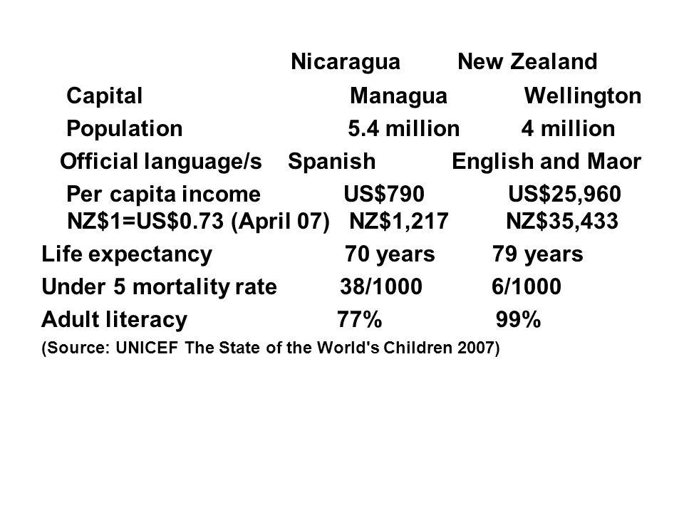 Nicaragua New Zealand Capital Managua Wellington Population 5.4 million 4 million Official language/s Spanish English and Maor Per capita income US$79