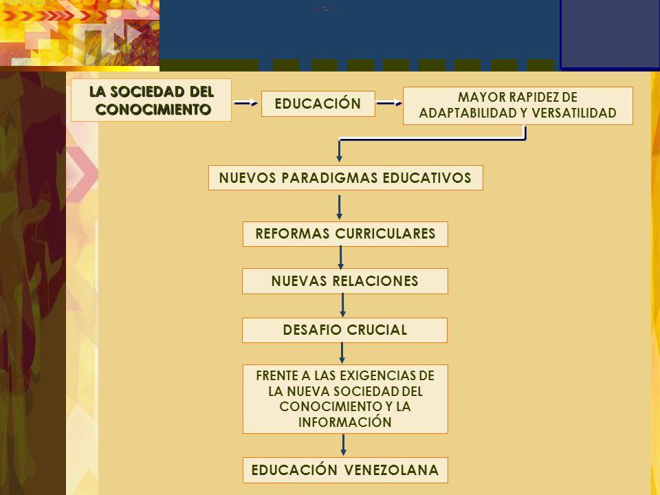 TRASVERSALIDAD DE LAS NUEVAS TECNOLOGÍAS DISEÑO DE POLITICAS EDUCATIVAS Desarrollo de la creatividad Modernidad y transformación de la educación venezolana Formación de un sujeto integral MODELO CURRICULAR Base fundamental Practica pedagógica Transversalidad Curricular Nuevas Tecnologias Ajustarse a la velocidad de los cambios necesarios para lograr la excelencia Educación Venezolana competitiva y globalizada Alternativa Innovadora