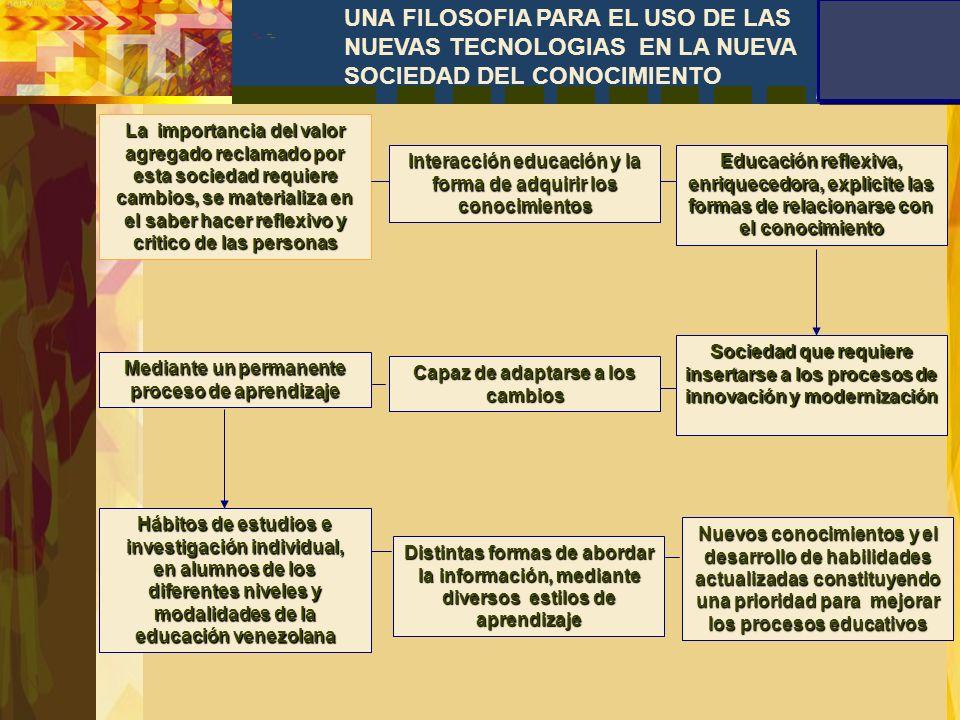 Políticas Educativas Venezolanas Demandas Del Futuro Del Futuro Respondiendo a las Necesidades de la Sociedad Actual Modernización y Transformación de Transformación de los Sistemas Educativos los Sistemas Educativos Calidad de la Educación Educación Consolidación de Estrategias ReformasCurriculares Cambios en las estructuras a favor de un mayor bienestar Actuación sinérgica de los actores de los actores Tomando en cuenta la nueva concepción del aprendizaje Aprendizaje interactivo Individualización del aprendizaje Procesamiento de información en lugar de acumulación de información Tener acceso a información científica Disminuye la brecha entre la teoría y la práctica Facilidad de comprensión y de captación de contenidos Herramienta de trabajo esencial, inmersa en cada área curricular Ingenio y creatividad del docente REFLEXIONES FINALES
