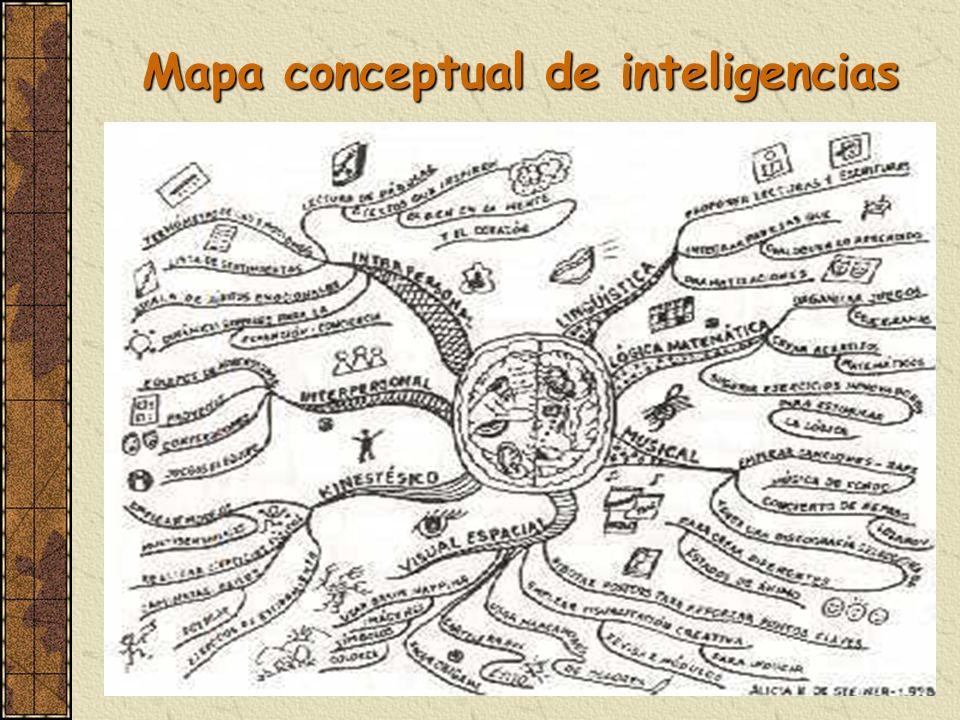 Mapa conceptual de inteligencias