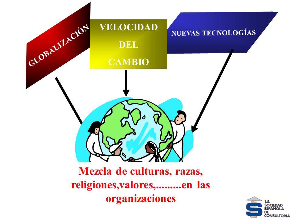 VELOCIDAD DEL CAMBIO GLOBALIZACIÓN NUEVAS TECNOLOGÍAS VELOCIDAD DEL CAMBIO Mezcla de culturas, razas, religiones,valores,.........en las organizacione
