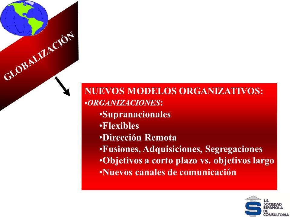 VELOCIDAD DEL CAMBIO GLOBALIZACIÓN NUEVOS MODELOS ORGANIZATIVOS: ORGANIZACIONES : Supranacionales Flexibles Dirección Remota Fusiones, Adquisiciones,