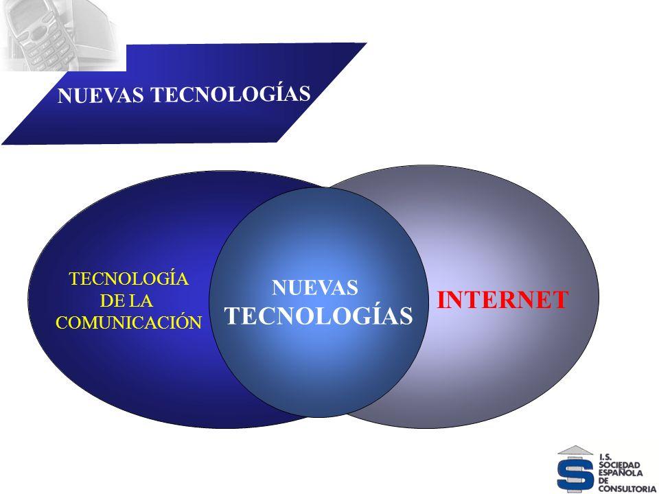 VELOCIDAD DEL CAMBIO NUEVAS TECNOLOGÍAS TECNOLOGÍA DE LA COMUNICACIÓN INTERNET NUEVAS TECNOLOGÍAS