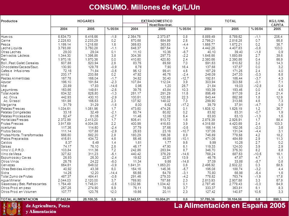Ministerio de Agricultura, Pesca y Alimentación La Alimentación en España 2005 ProductosKG/L/UNI. Host/Res+Inst.CÁPITA 20042005% 05/0420042005% 05/042