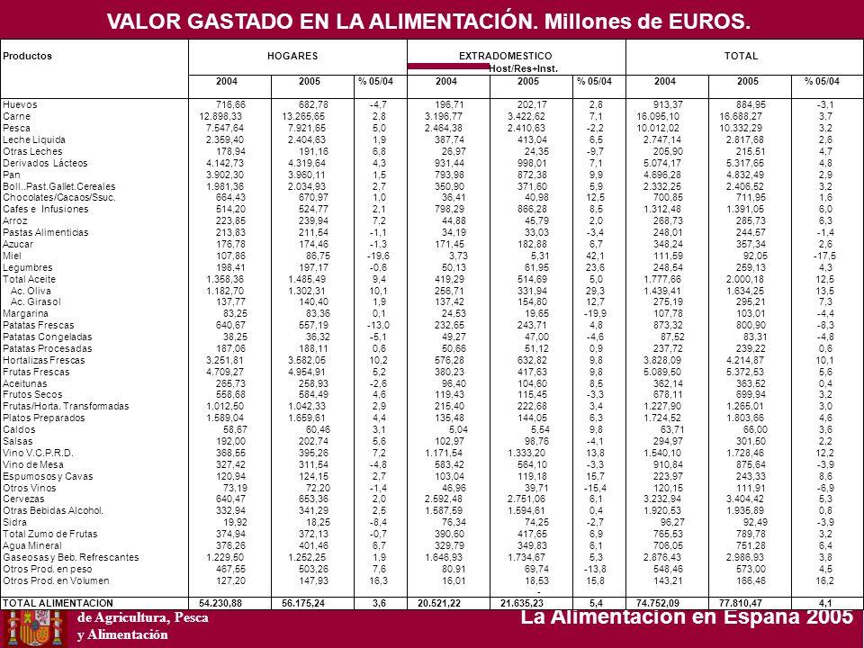 Ministerio de Agricultura, Pesca y Alimentación La Alimentación en España 2005 Productos Host/Res+Inst. 20042005% 05/0420042005% 05/0420042005% 05/04
