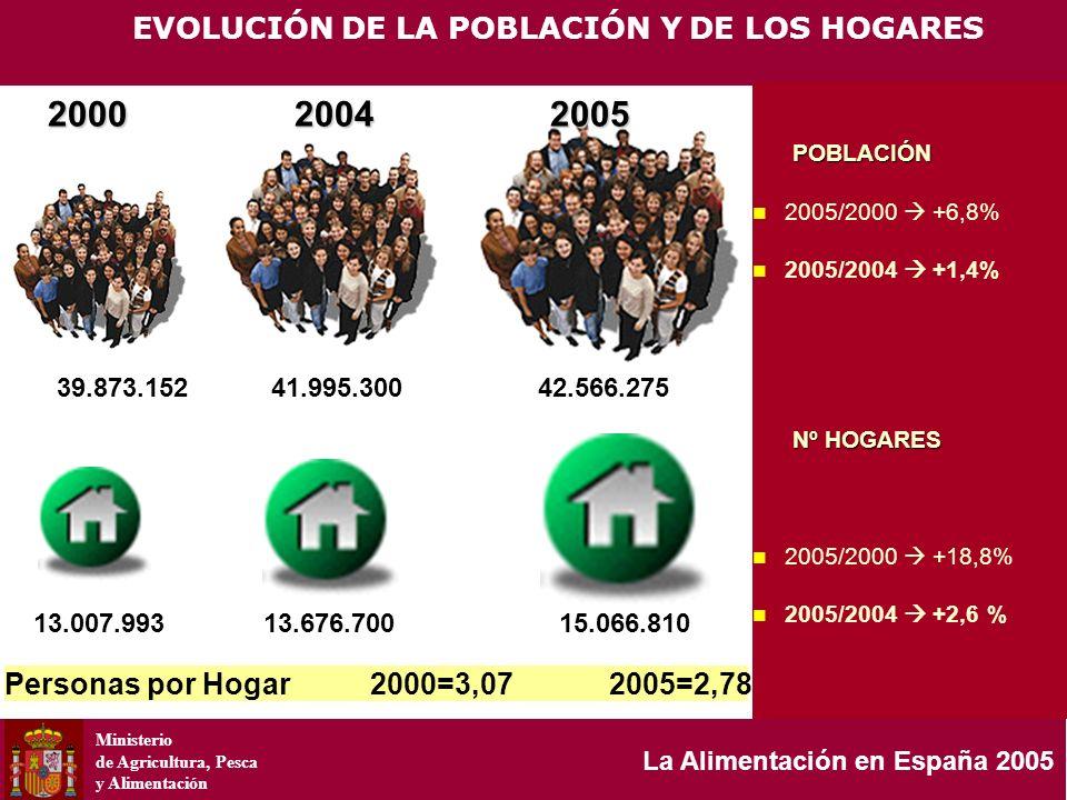 Ministerio de Agricultura, Pesca y Alimentación La Alimentación en España 2005 POBLACIÓN POBLACIÓN 2005/2000 +6,8% 2005/2004 +1,4% Nº HOGARES Nº HOGAR
