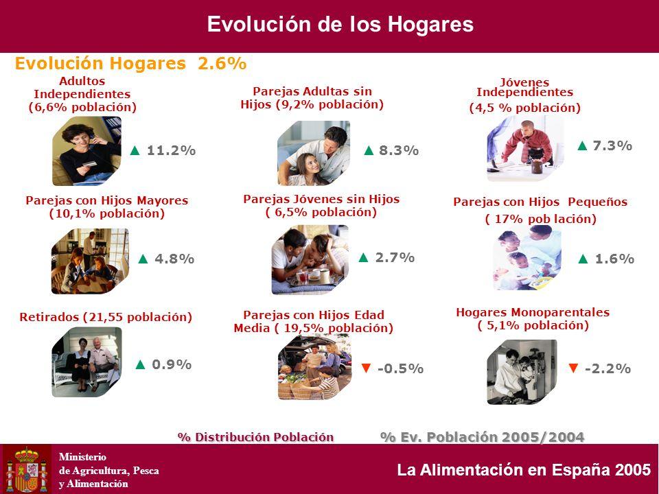 Ministerio de Agricultura, Pesca y Alimentación La Alimentación en España 2005 Evolución Hogares 2.6% % Distribución Población % Ev. Población 2005/20