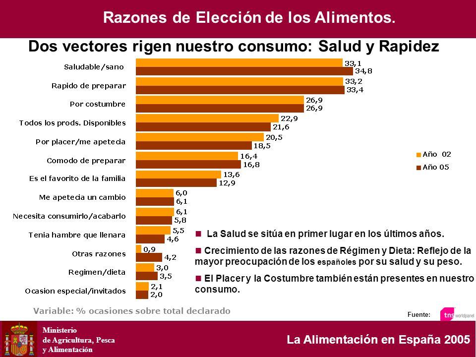 Ministerio de Agricultura, Pesca y Alimentación La Alimentación en España 2005 Variable: % ocasiones sobre total declarado Fuente: La Salud se sitúa e