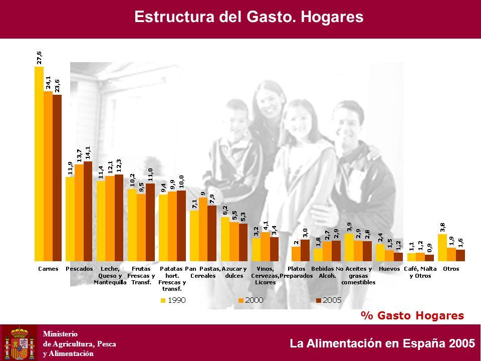 Ministerio de Agricultura, Pesca y Alimentación La Alimentación en España 2005 % Gasto Hogares Estructura del Gasto. Hogares