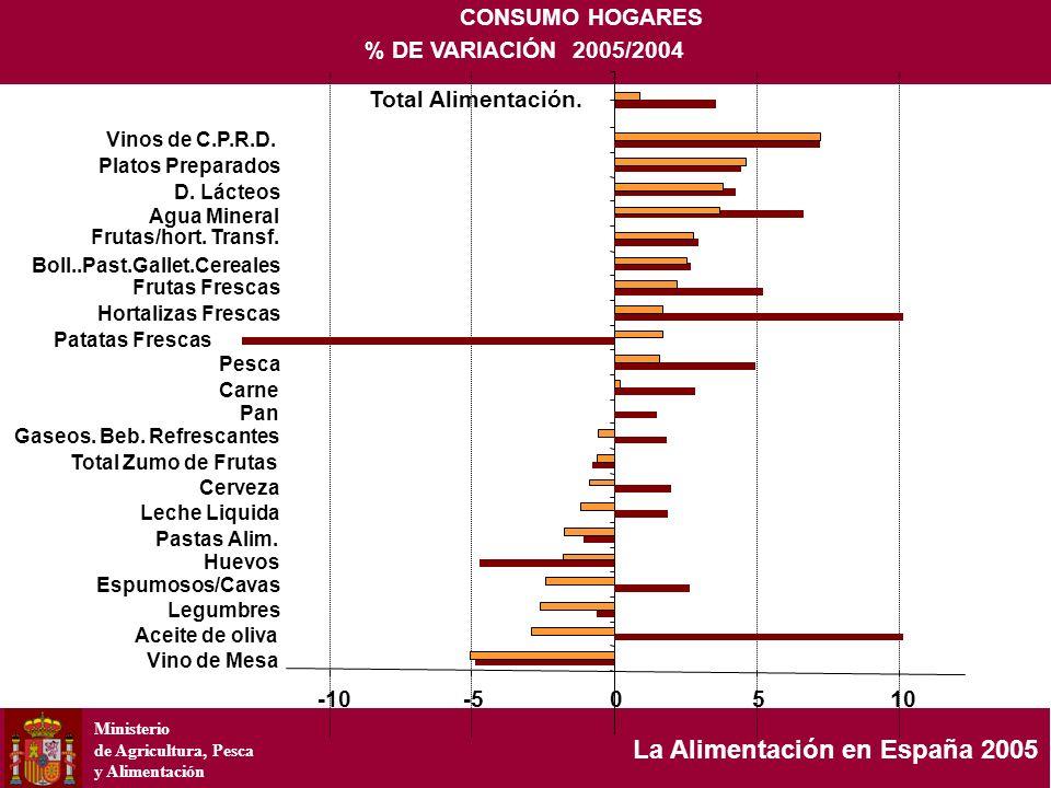 Ministerio de Agricultura, Pesca y Alimentación La Alimentación en España 2005 CONSUMO HOGARES % DE VARIACIÓN 2005/2004 -10-50510 Vino de Mesa Legumbr