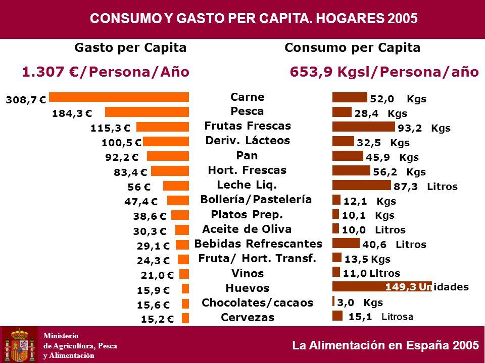 Ministerio de Agricultura, Pesca y Alimentación La Alimentación en España 2005 308,7 184,3 115,3 100,5 92,2 83,4 56 47,4 38,6 30,3 29,1 24,3 21,0 15,9