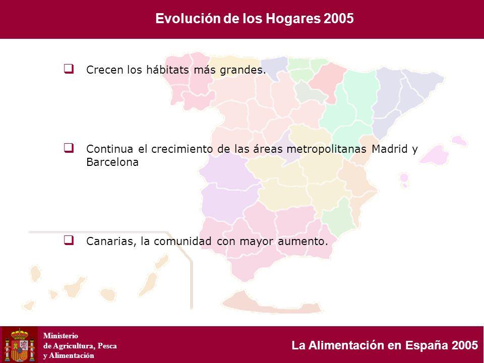 Ministerio de Agricultura, Pesca y Alimentación La Alimentación en España 2005 Crecen los hábitats más grandes. Continua el crecimiento de las áreas m