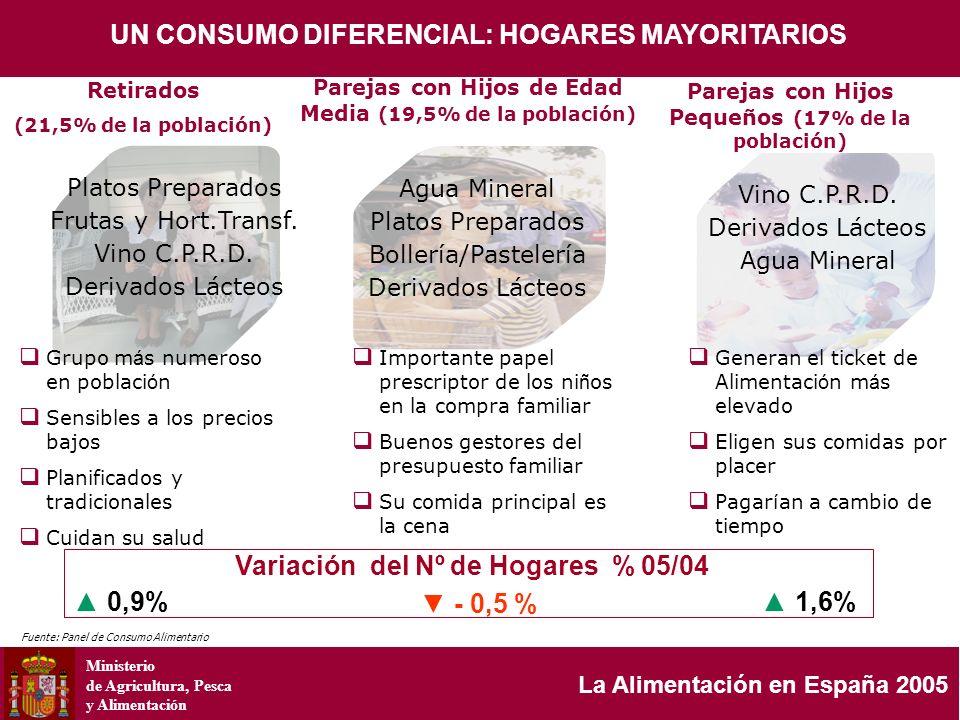 Ministerio de Agricultura, Pesca y Alimentación La Alimentación en España 2005 Variación del Nº de Hogares % 05/04 Parejas con Hijos de Edad Media (19