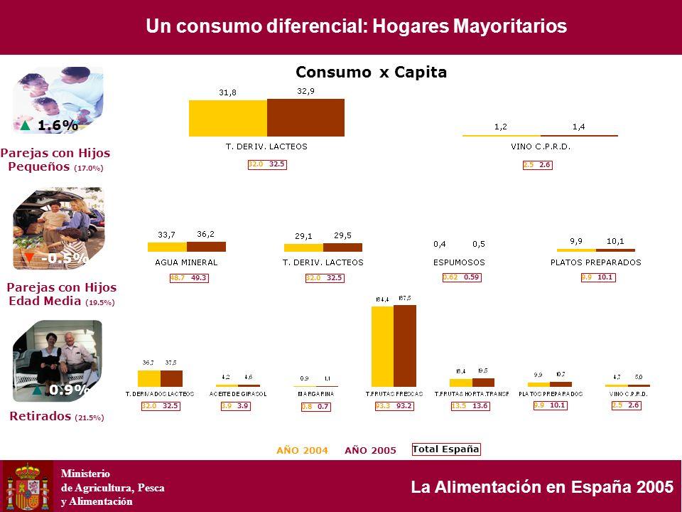 Ministerio de Agricultura, Pesca y Alimentación La Alimentación en España 2005 1.6% -0.5% 0.9% AÑO 2004AÑO 2005 2.5 2.6 Total España 48.7 49.3 3.9 0.8