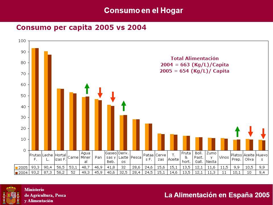 Ministerio de Agricultura, Pesca y Alimentación La Alimentación en España 2005 Consumo per capita 2005 vs 2004 Total Alimentación 2004 = 663 (Kg/L)/Ca