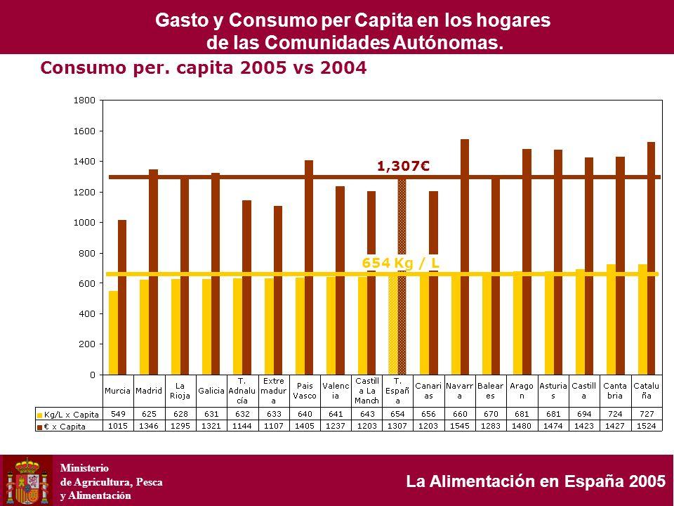 Ministerio de Agricultura, Pesca y Alimentación La Alimentación en España 2005 Consumo per. capita 2005 vs 2004 1,307 654 Kg / L Gasto y Consumo per C
