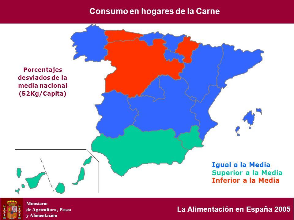 Ministerio de Agricultura, Pesca y Alimentación La Alimentación en España 2005 Porcentajes desviados de la media nacional (52Kg/Capita) Igual a la Med