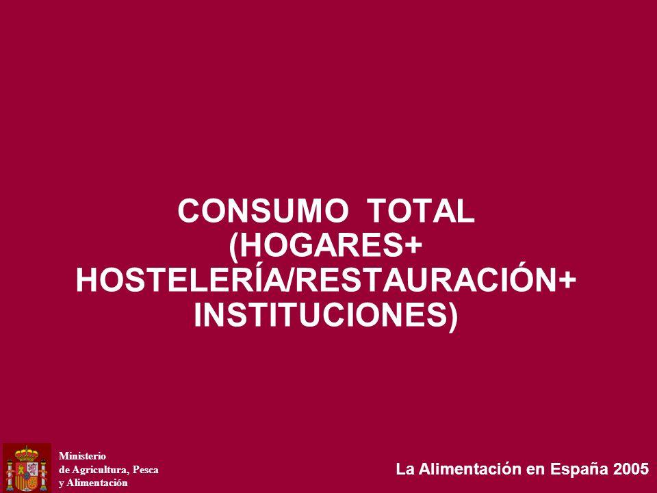 Ministerio de Agricultura, Pesca y Alimentación La Alimentación en España 2005 GASTO TOTAL EN 2005 20.160 MILLONES DE EUROS ESTRUCTURA DEL GASTO POR CATEGORÍA DE PRODUCTOS Hostelería/Restauración ALIMENTACIÓN BEBIDAS ALCOHÓLICAS BEBIDAS NO ALCOHÓLICAS CAFÉ E INFUSIONES CONSUMO EN 2005 9.021,1 MILLONES DE KG/L VARIACIÓN 2005/2004 + 0,3% Fuente: Panel de Consumo Alimentario 32,0% 12,1% 4,2% 51,7%