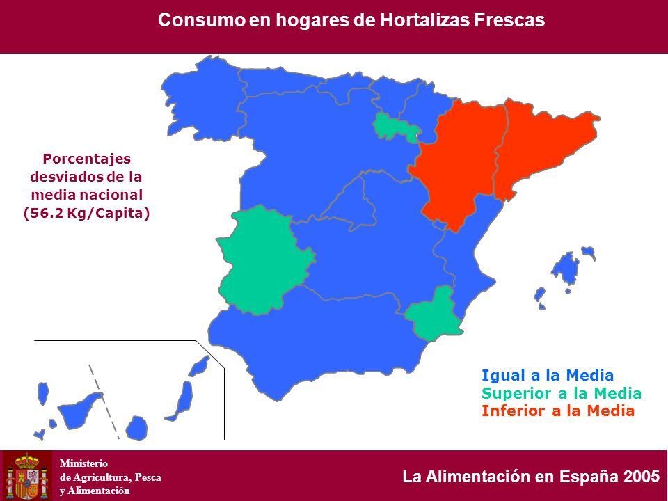 Ministerio de Agricultura, Pesca y Alimentación La Alimentación en España 2005 Porcentajes desviados de la media nacional (56.2 Kg/Capita) Consumo en