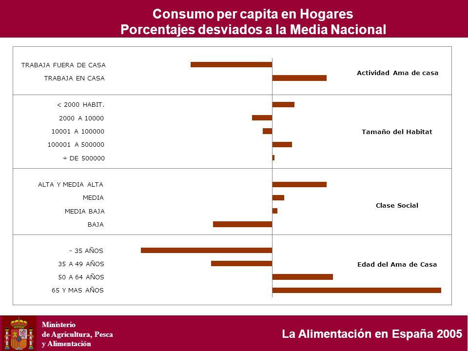 Ministerio de Agricultura, Pesca y Alimentación La Alimentación en España 2005 Actividad Ama de casa Tamaño del Habitat Clase Social Edad del Ama de C