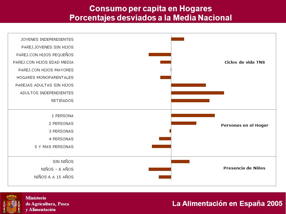 Ministerio de Agricultura, Pesca y Alimentación La Alimentación en España 2005 Ciclos de vida TNS Personas en el Hogar Presencia de Niños Consumo per