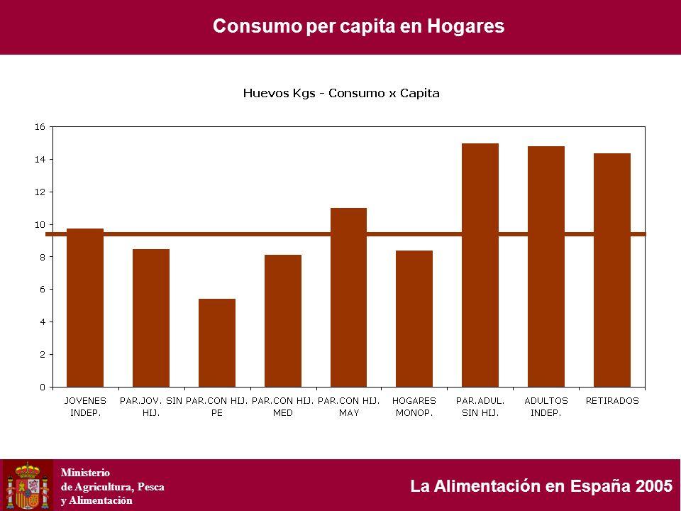 Ministerio de Agricultura, Pesca y Alimentación La Alimentación en España 2005 Consumo per capita en Hogares
