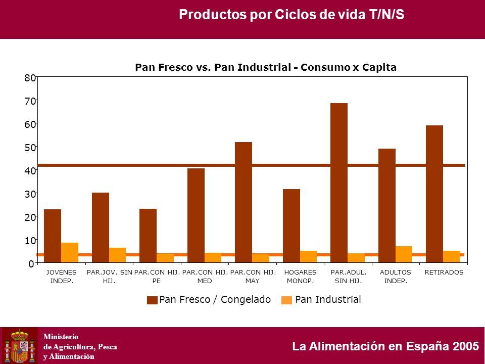 Ministerio de Agricultura, Pesca y Alimentación La Alimentación en España 2005 Productos por Ciclos de vida T/N/S Pan Fresco vs. Pan Industrial - Cons