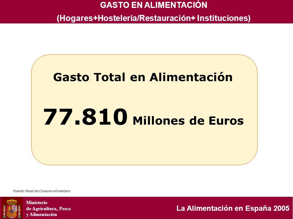 Ministerio de Agricultura, Pesca y Alimentación La Alimentación en España 2005 GASTO % 19.190 MILLONES/EUROS CONSUMO % ESTRUCTURA DEL GASTO Y DEL CONSUMO POR CATEGORÍAS DE PRODUCTOS 2004200520042005 20.160 MILLONES/EUROS 8.984,9 MILLONES KG/LITROS 9.021,1 MILLONES KG/LITROS VARIACIÓN 2005/2004 0.30% 5.05% 5.05% ALIMENTACIÓN B.